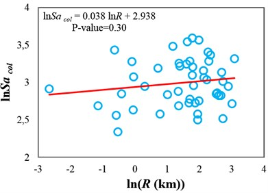 Testing the sufficiency of Sa(T1) and INp with respect to source-to-site distance  for collapse capacity prediction of the 3-story structure (δc/δy=4): a) Sa(T1) and b) INp
