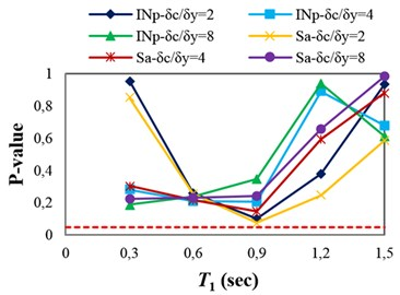 P-values obtained from testing the sufficiency of Sa(T1) and INp with respect to different parameters for collapse capacity prediction of the structures: a) M, b) R, c) SF and d) Tp