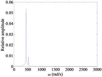 The resonance responses of the FMMG system with ωI=ω1+ωe