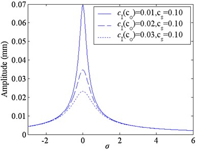 Resonance amplitude curves with the different damping coefficient
