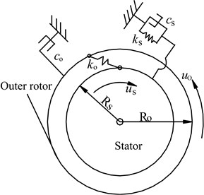 Dynamic model of field modulated magnetic gear system