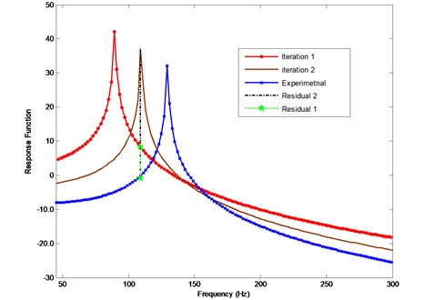 Iteration problem if frequencies are selected between corresponding analytical  and experimental resonances