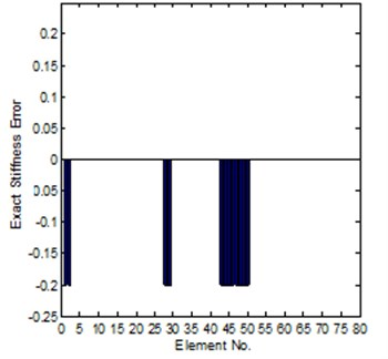 Comparison of the exact and identified modeling errors (method 1, coordinates incomplete)