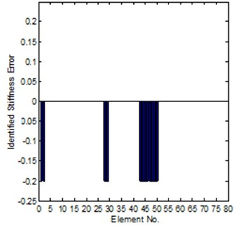 Comparison of the exact and identified modeling errors (method-2, coordinates complete)