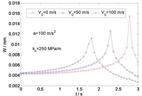 Variation of deflection with time for different initial load velocities