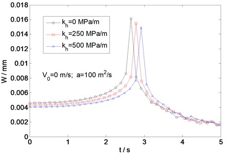 Variation of deflection with time for different values of the horizontal stiffness