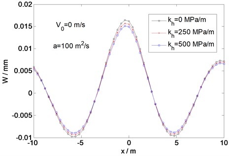 Variation of deflection at the critical velocity for different values of the horizontal stiffness