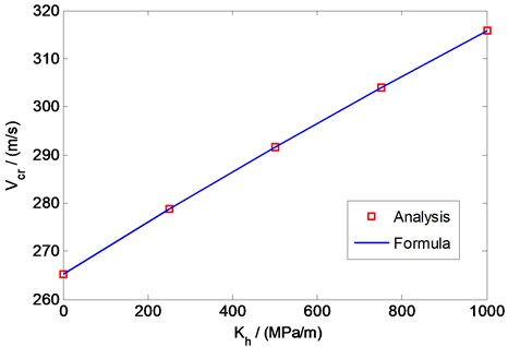 Variation of the critical velocity with horizontal stiffness:  comparison of results from numerical analysis and the formula in Eq.(14)