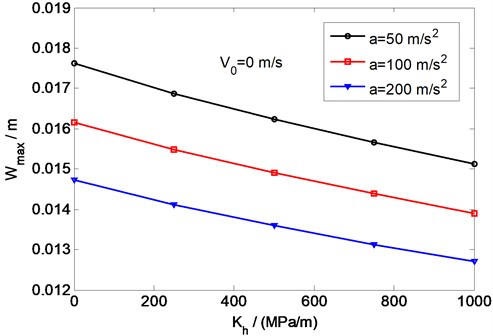 Variation of the maximum deflection with horizontal stiffness for different load accelerations
