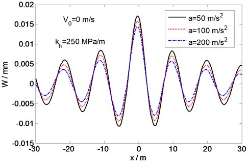 Variation of deflection at critical velocity for different load accelerations