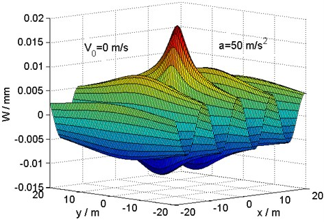 Distribution of deflection in the {x, y} plane at the critical velocity for a load  acceleration a=50m/s2