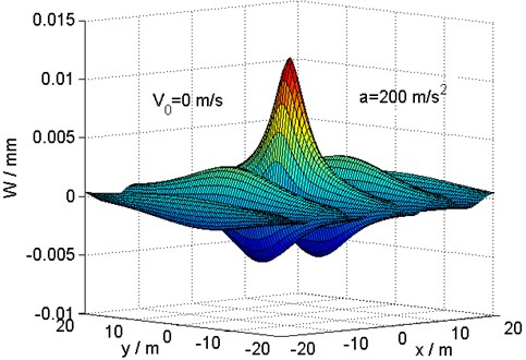 Distribution of deflection in the {x, y} plane at the critical velocity for a load  acceleration a=200m/s2