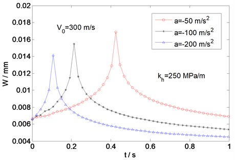 Variation of deflection with time for different load decelerations