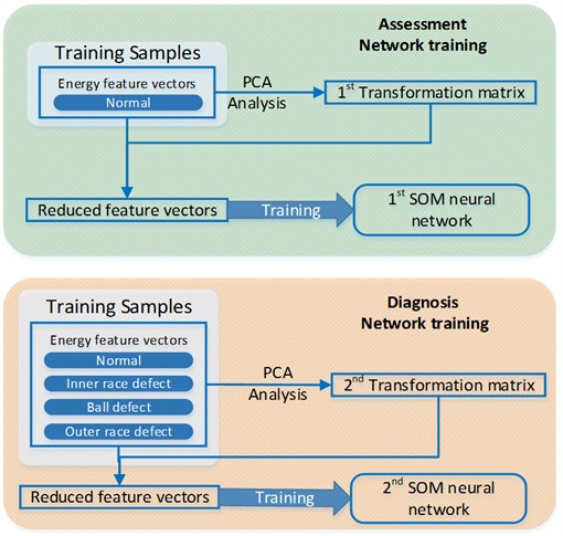 PCA analysis and SOM neural network training