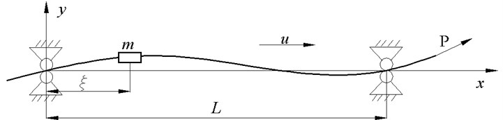 Schematic of simply supported axially moving beam with lumped mass
