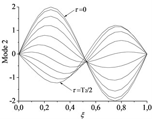 Spatial forms of the first two modes of beam-mass system in half a period of oscillation  for c=1, α=1: a) first mode and b) second mode
