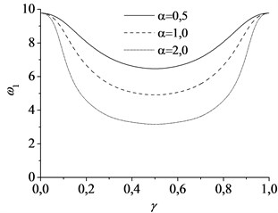 The natural frequencies varying with the movement of the mass at different magnitude of mass:  a) the first mode and b) the second mode, using parameter c=1, vf=1