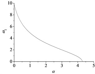 The minimum value of the first natural frequency with the mass weight