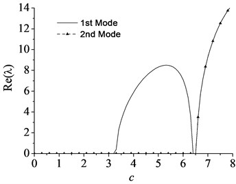 The lowest two eigenvalues of a simply-supported moving beam vs. axially moving speed  with flexural rigidity vf=1: a) the imaginary part and b) the real part