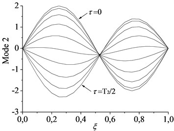 Spatial forms of the first two modes in half a period of oscillation for c=1:  a) first mode and b) second mode
