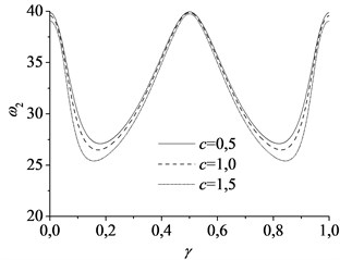 The natural frequencies varying with the movement of the mass at different axially speed:  a) the first mode and b) the second mode, using parameter α= 1, vf=1