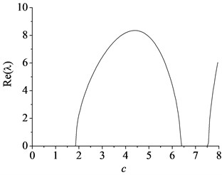 The minimum value of the first natural frequency with the axially moving speed:  a) the imaginary part and b) the real part