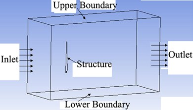 Coupling schematic diagram between three dimensional flow field and structure