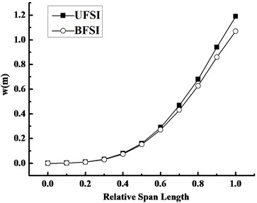 Variation curves of displacement along the span direction under FSI at 1.3s