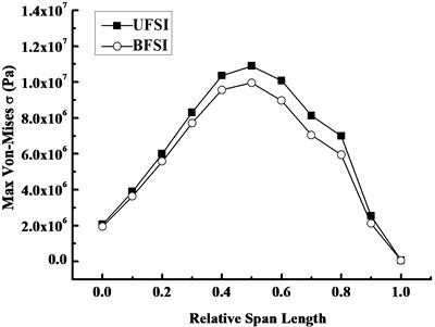 Variation curves of Mises stress along the span direction under FSI at 1.3s