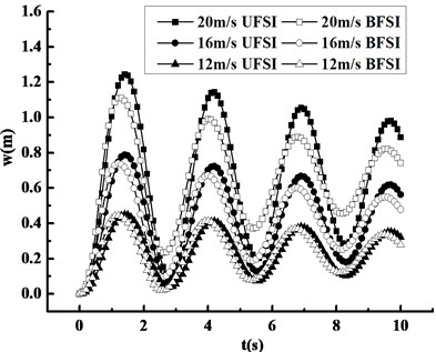 Compared response curves under FSI at different wind speeds