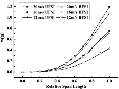 Compared curves along the span direction at 1.3s under FSI at different wind speeds