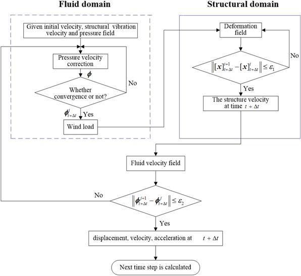 The solving diagram by BFSI algorithm