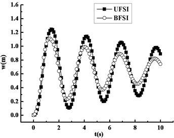 Compared curves under BFSI and UFSI
