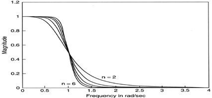 Frequency response of Butterworth filter
