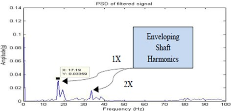 Filtered signal for no fault