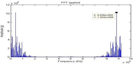 FFT signal for half looseness