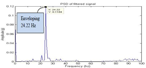 Filtered signal for half looseness