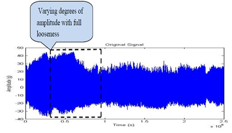 Time domain signal for full looseness