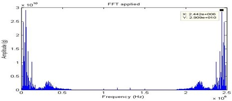 FFT signal for full looseness