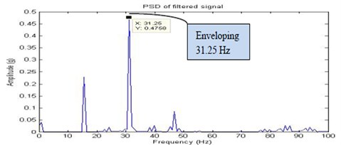 Filtered signal for full looseness