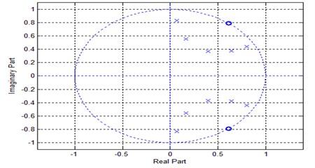 Pole zero plot for Butterworth filter