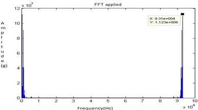 FFT signal for half lubrication