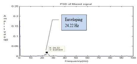 Filtered signal for half lubrication