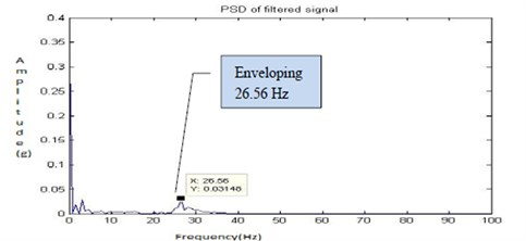 Filtered signal for fault 1