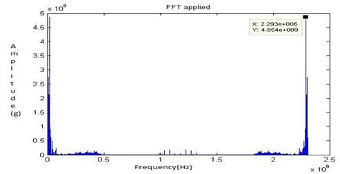 FFT signal for fault 2