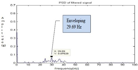 Filtered signal for fault 2