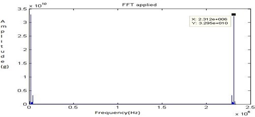 FFT signal for fault 3