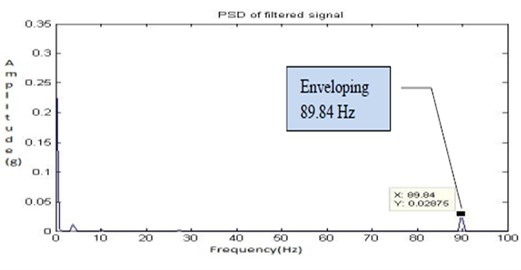 Filtered signal for fault 3