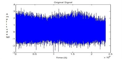 Time domain signal for no fault