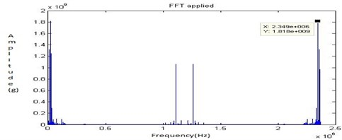 FFT signal for no fault